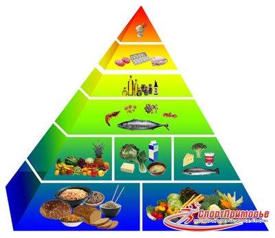 сбалансированное питание для похудения в спб